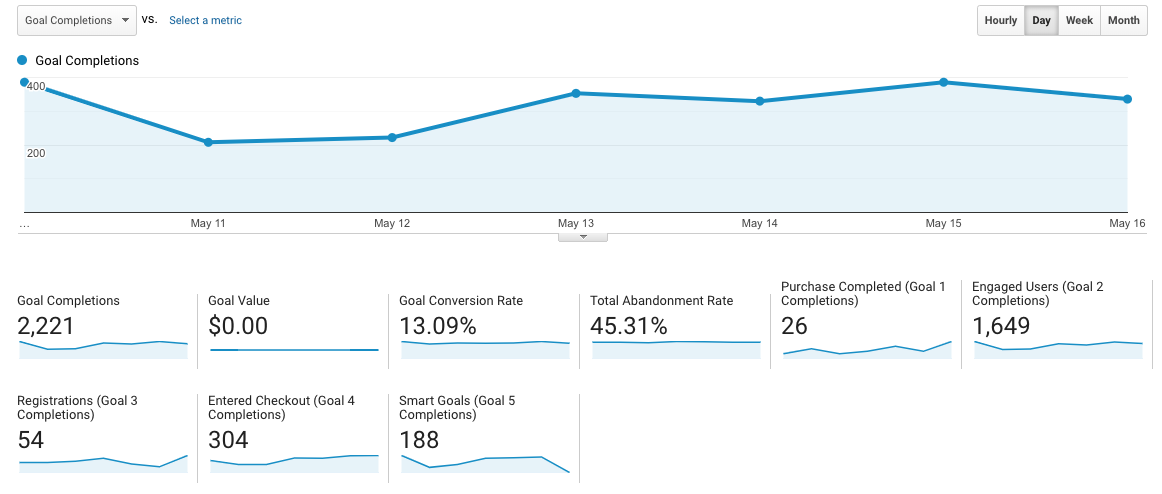 Conversion rates are great tracking metrics